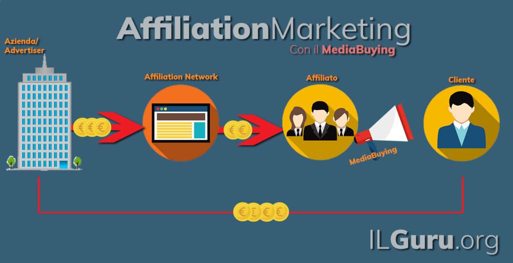 Guadagna con l'affiliate marketing e il media buying